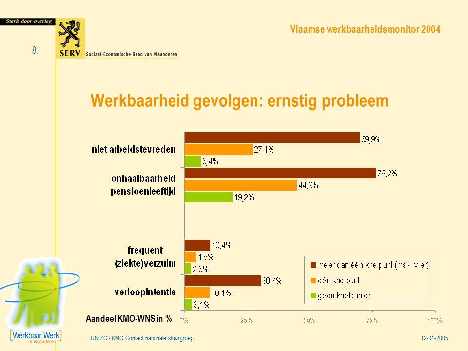 Vlaamse werkbaarheidsmonitor 2004 12-01-2005 8. UNIZO - KMO Contact nationale stuurgroep Werkbaarheid gevolgen: ernstig probleem Aandeel KMO-WNS in %
