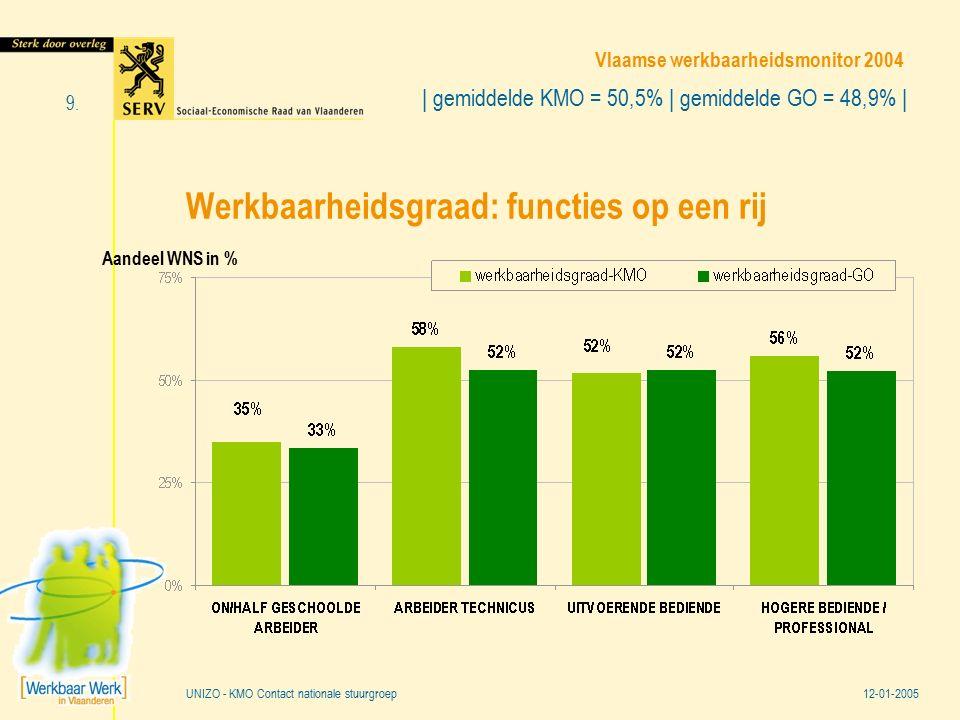 Vlaamse werkbaarheidsmonitor 2004 12-01-2005 9. UNIZO - KMO Contact nationale stuurgroep Werkbaarheidsgraad: functies op een rij | gemiddelde KMO = 50