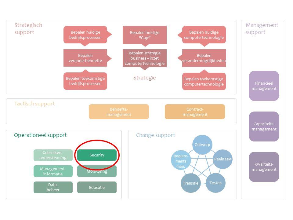 Change support Tactisch support Strategisch support Management support Monitoring Educatie Gebruikers- ondersteuning Management- informatie Data- behe