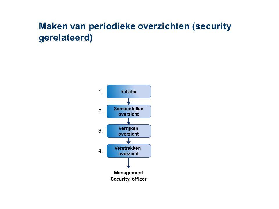 Maken van periodieke overzichten (security gerelateerd) Verrijken overzicht Initiatie Samenstellen overzicht Verstrekken overzicht Management Security