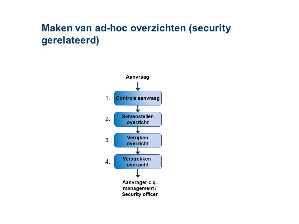 Maken van ad-hoc overzichten (security gerelateerd) Verrijken overzicht Controle aanvraag Samenstellen overzicht Verstrekken overzicht Aanvraag Aanvra