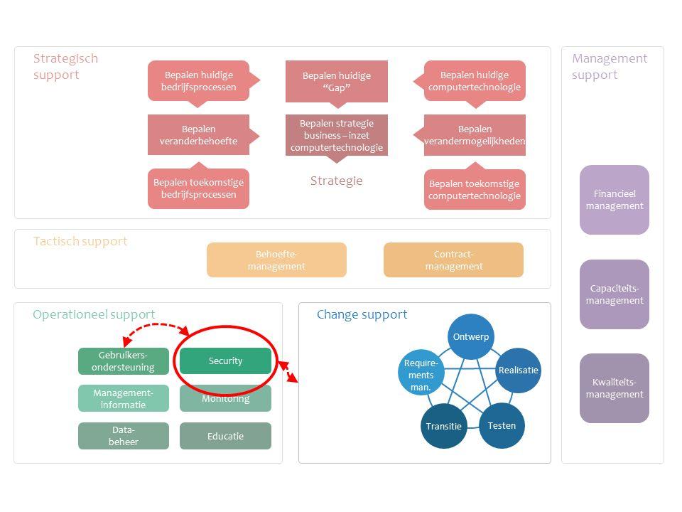 Operationeel support Tactisch support Strategisch support Management support Monitoring Educatie Management- informatie Data- beheer Behoefte- managem