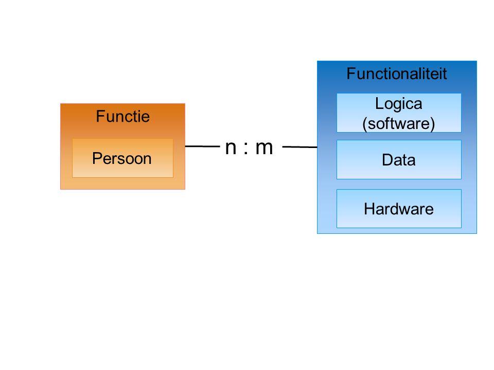 Bundeling Functionaliteiten Functies Functionaliteiten Persoon 1 Logica (software) Data Hardware Persoon 2 … Rollen Rol 1 Rol 2 … n : m Bundel 1 Bundel 2 …