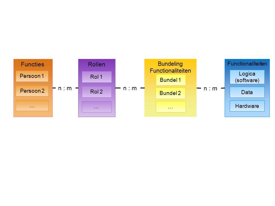 Bundeling Functionaliteiten Functies Functionaliteiten Persoon 1 Logica (software) Data Hardware Persoon 2 … Rollen Rol 1 Rol 2 … n : m Bundel 1 Bunde