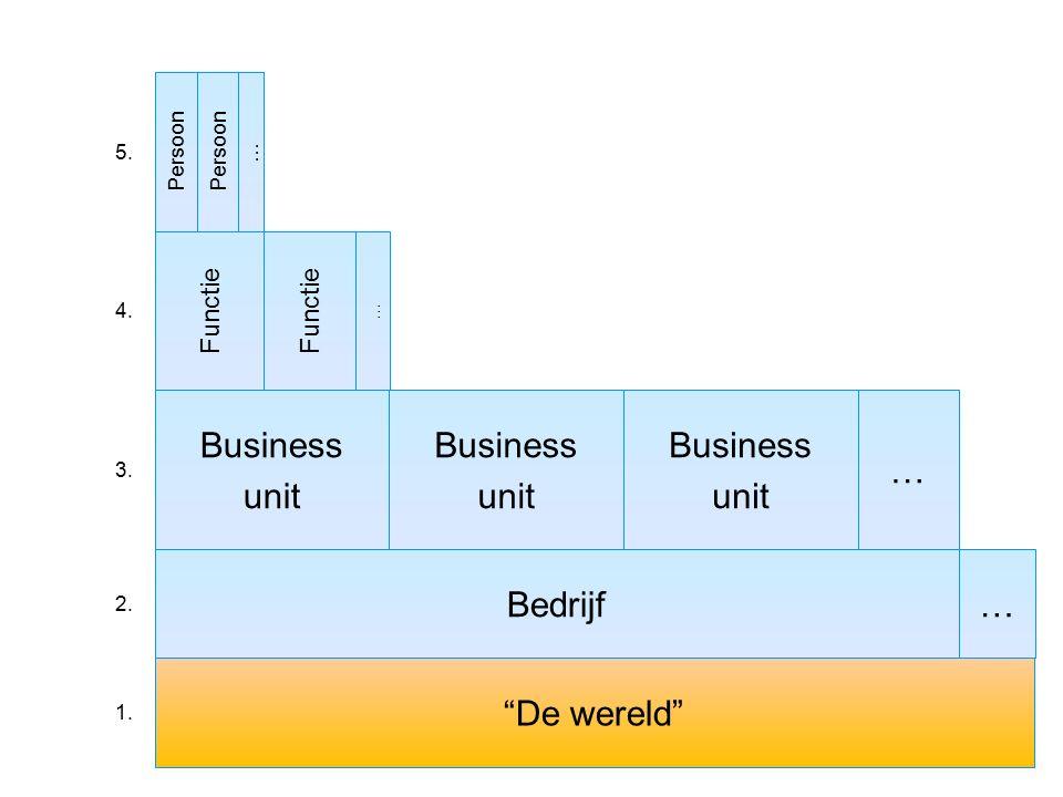"""Bedrijf Business unit """"De wereld"""" Functie … Business unit Business unit … Persoon … … 1. 2. 3. 4. 5."""