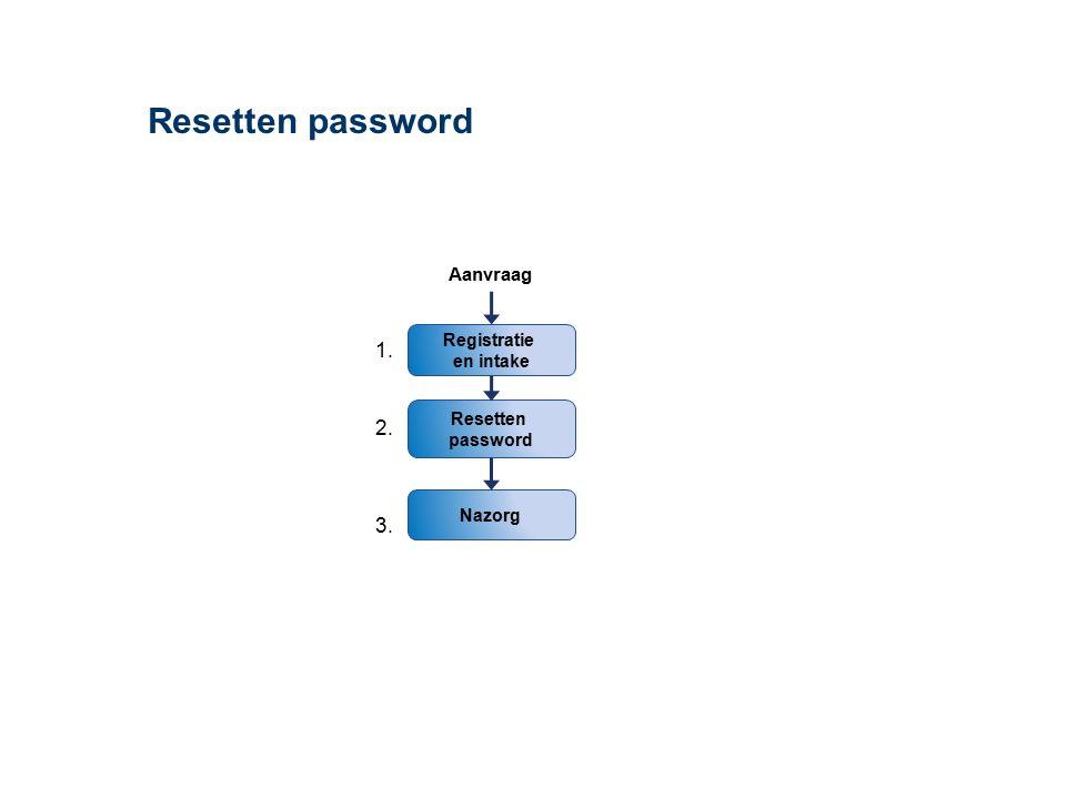 Resetten password Resetten password Registratie en intake Aanvraag Nazorg 1. 2. 3.