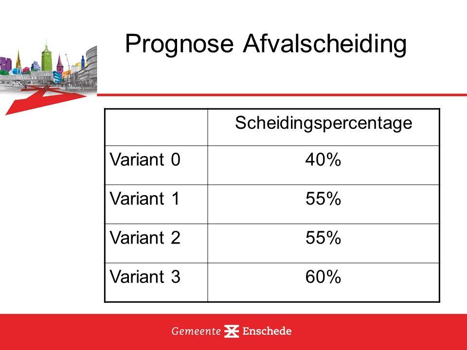 Prognose Afvalscheiding Scheidingspercentage Variant 040% Variant 155% Variant 255% Variant 360%