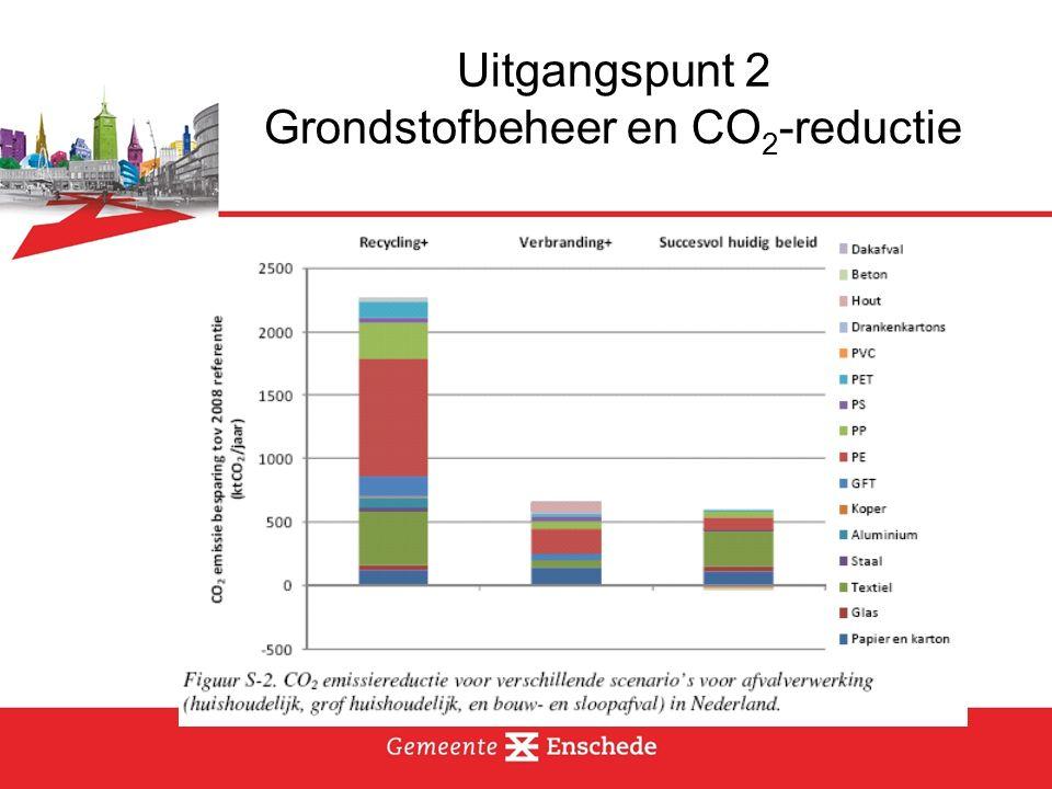 Uitgangspunt 2 Grondstofbeheer en CO 2 -reductie