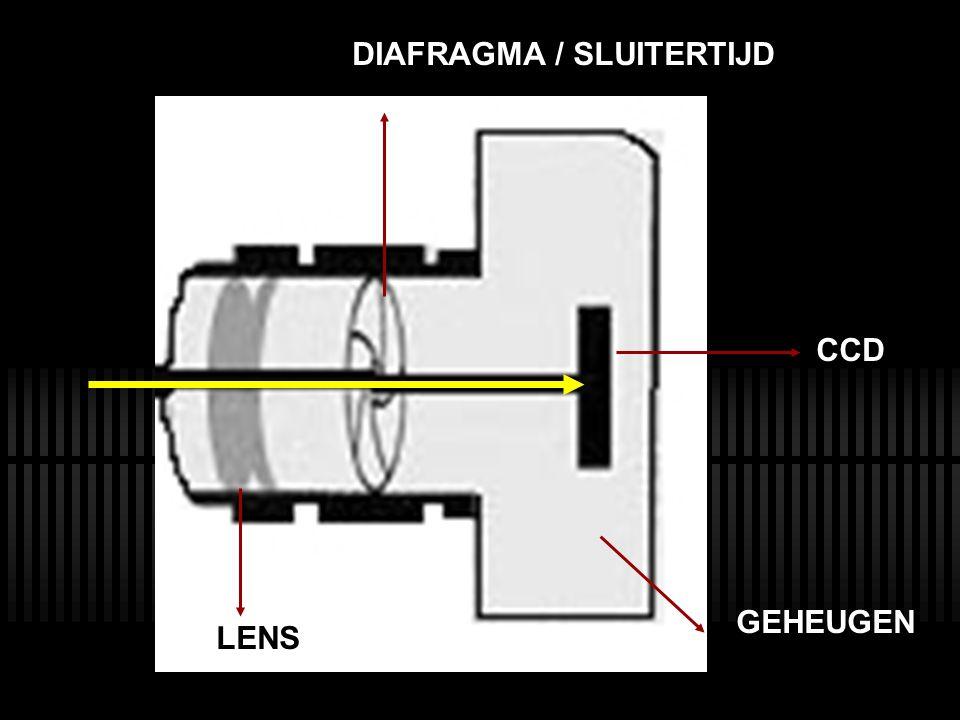 DIAFRAGMA / SLUITERTIJD CCD LENS GEHEUGEN
