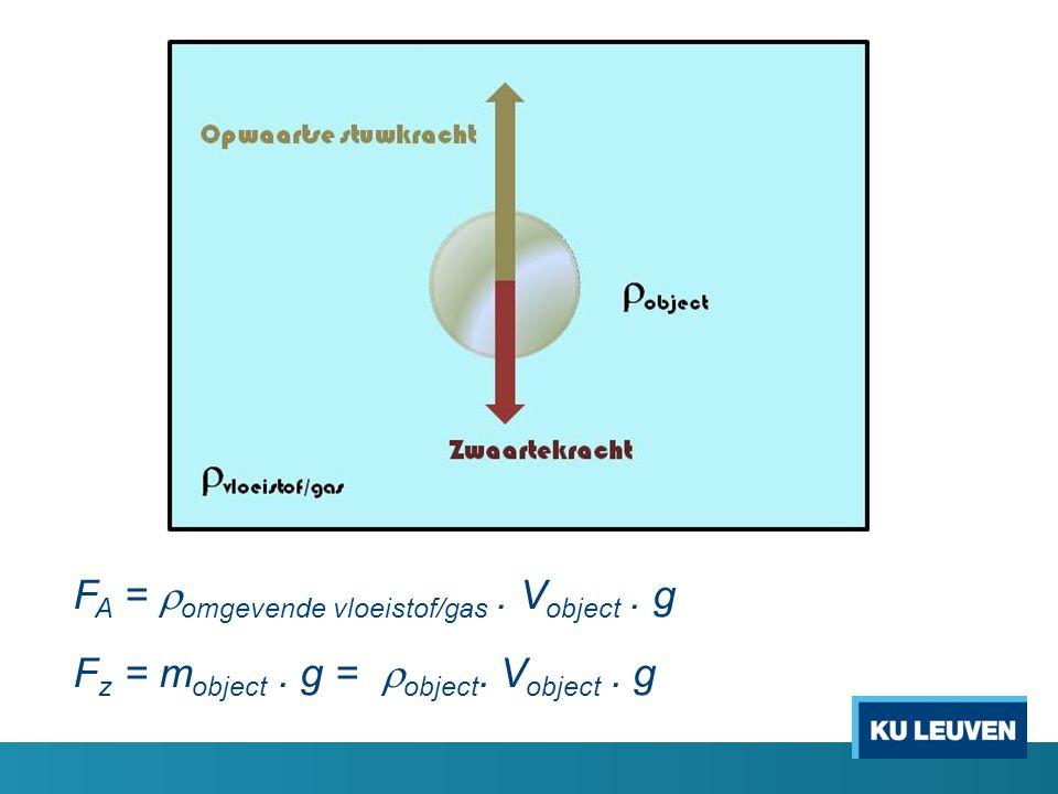 F A =  omgevende vloeistof/gas. V object. g F z = m object. g =  object. V object. g