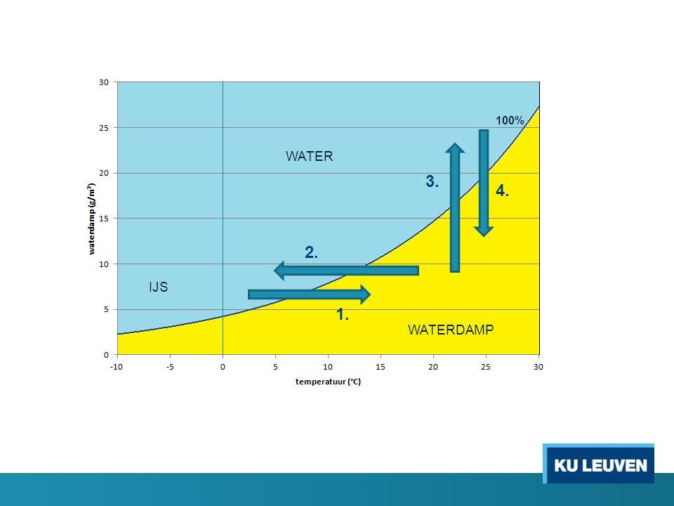 100% WATER IJS WATERDAMP 2. 1. 3. 4.
