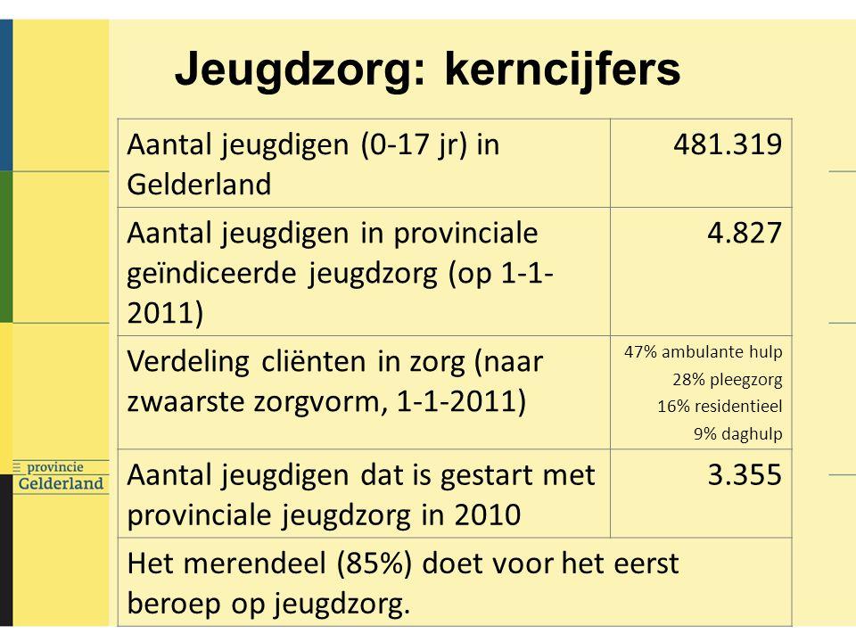 Jeugdzorg: kerncijfers Aantal jeugdigen (0-17 jr) in Gelderland 481.319 Aantal jeugdigen in provinciale geïndiceerde jeugdzorg (op 1-1- 2011) 4.827 Verdeling cliënten in zorg (naar zwaarste zorgvorm, 1-1-2011) 47% ambulante hulp 28% pleegzorg 16% residentieel 9% daghulp Aantal jeugdigen dat is gestart met provinciale jeugdzorg in 2010 3.355 Het merendeel (85%) doet voor het eerst beroep op jeugdzorg.