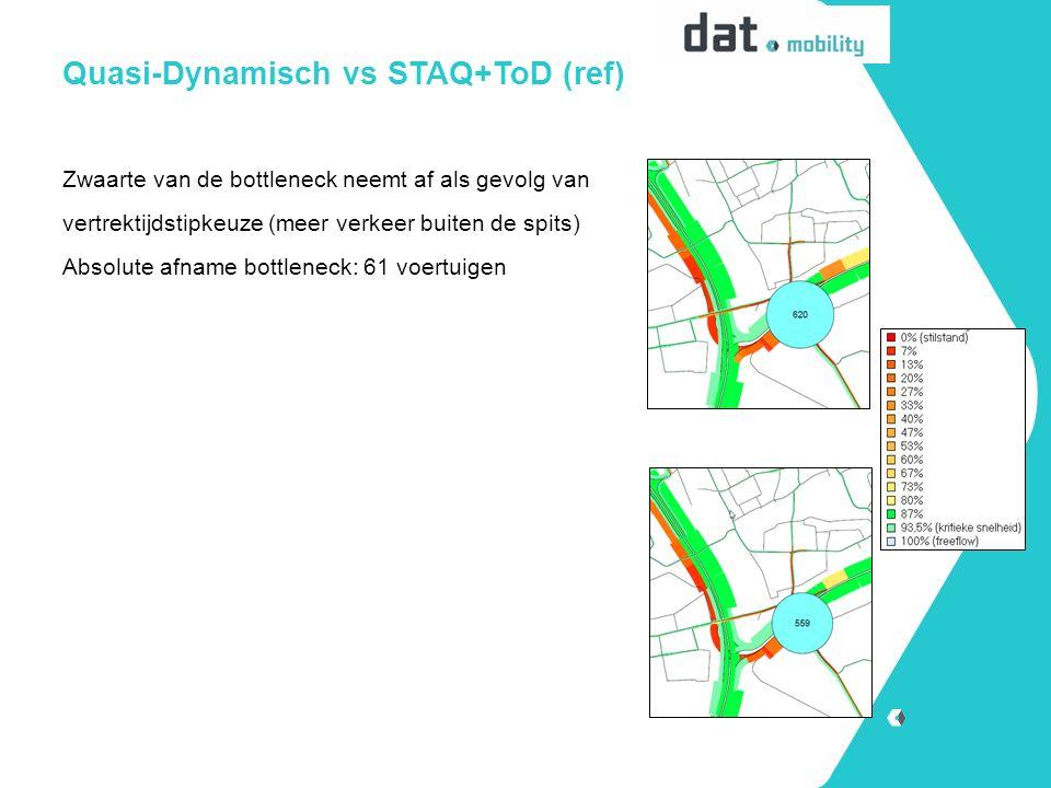 Quasi-Dynamisch vs STAQ+ToD (ref) Zwaarte van de bottleneck neemt af als gevolg van vertrektijdstipkeuze (meer verkeer buiten de spits) Absolute afname bottleneck: 61 voertuigen