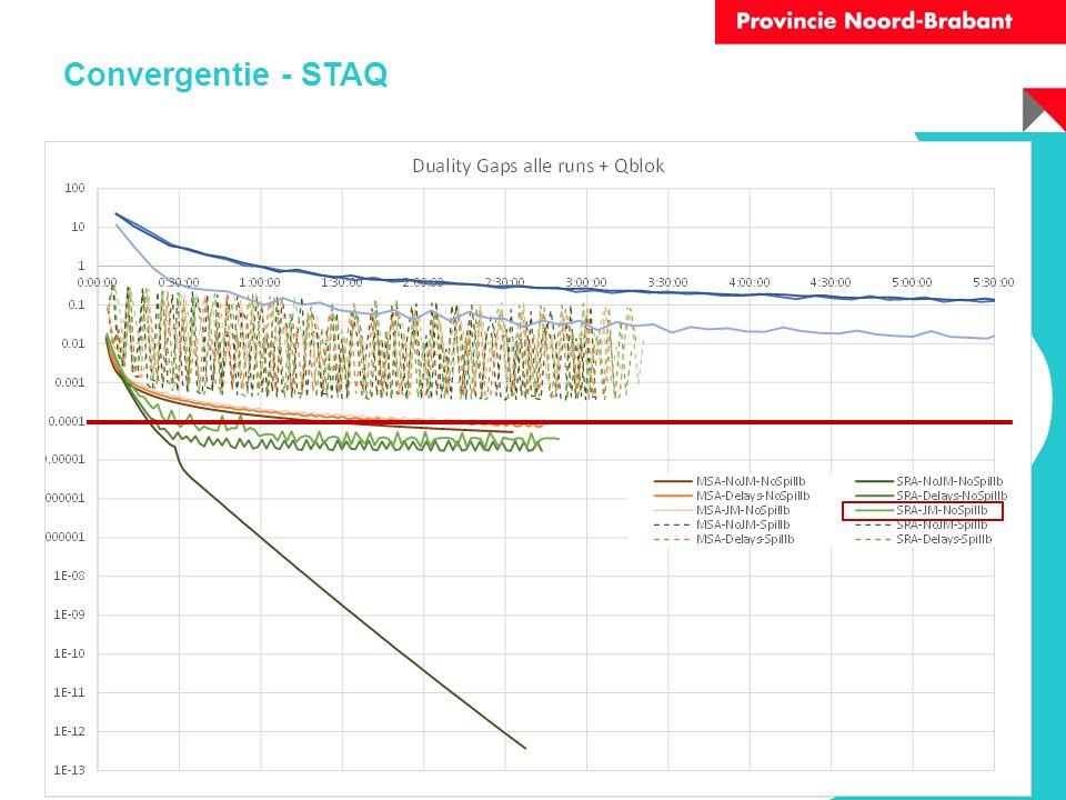 Convergentie - STAQ