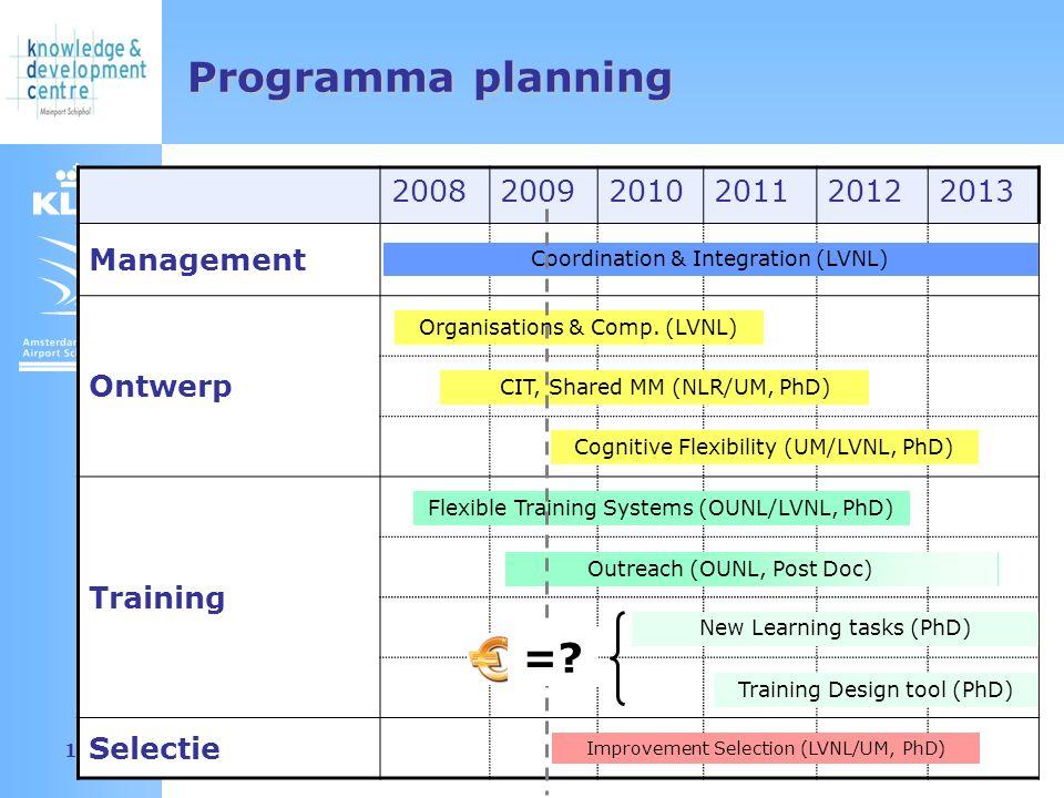 Amsterdam Airport Schiphol 12 Programma planning 200820092010201120122013 Management Ontwerp Training Selectie Coordination & Integration (LVNL) Organisations & Comp.