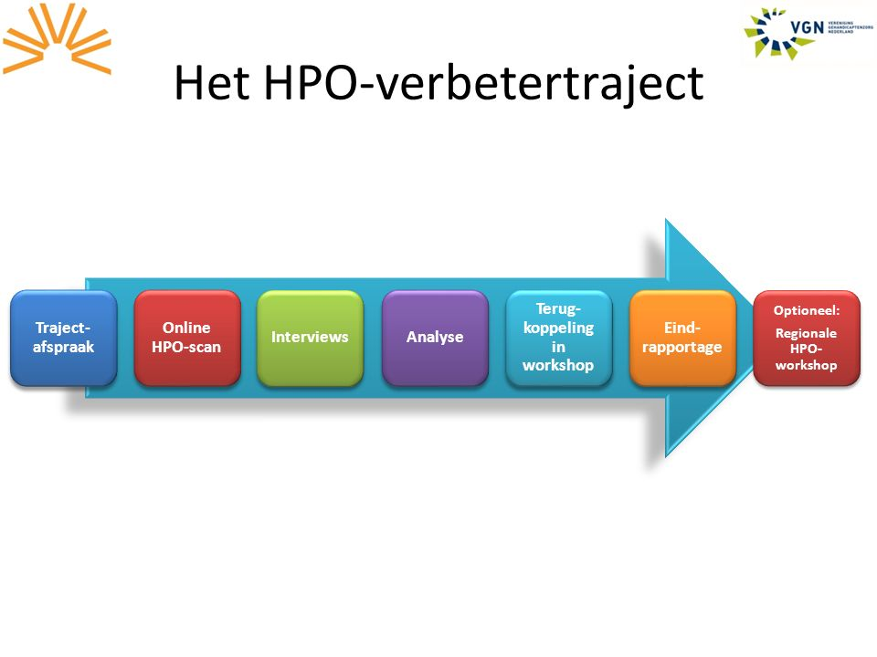 Het HPO-verbetertraject Traject- afspraak Online HPO-scan InterviewsAnalyse Terug- koppeling in workshop Eind- rapportage Optioneel: Regionale HPO- workshop