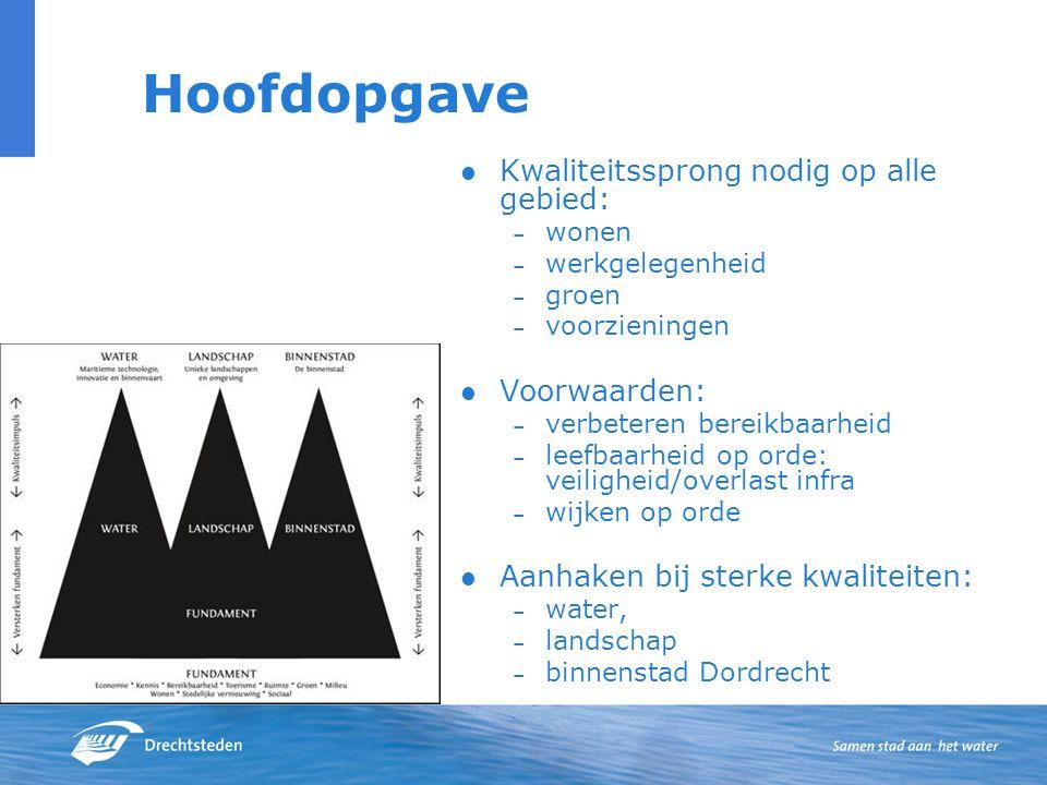Hoofdopgave Kwaliteitssprong nodig op alle gebied: – wonen – werkgelegenheid – groen – voorzieningen Voorwaarden: – verbeteren bereikbaarheid – leefbaarheid op orde: veiligheid/overlast infra – wijken op orde Aanhaken bij sterke kwaliteiten: – water, – landschap – binnenstad Dordrecht