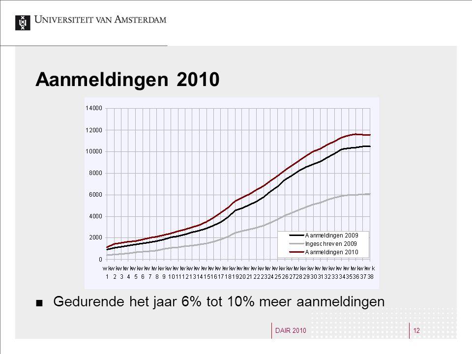 DAIR 201012 Aanmeldingen 2010 Gedurende het jaar 6% tot 10% meer aanmeldingen