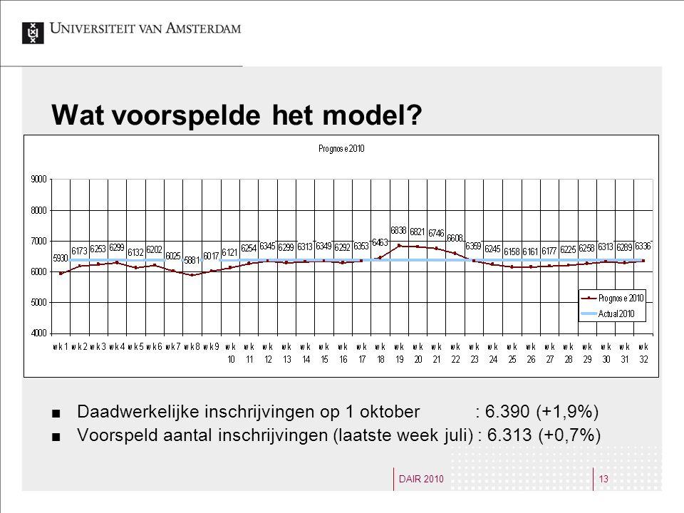 DAIR 201013 Wat voorspelde het model.