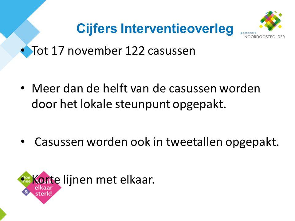 Cijfers Interventieoverleg Tot 17 november 122 casussen Meer dan de helft van de casussen worden door het lokale steunpunt opgepakt. Casussen worden o