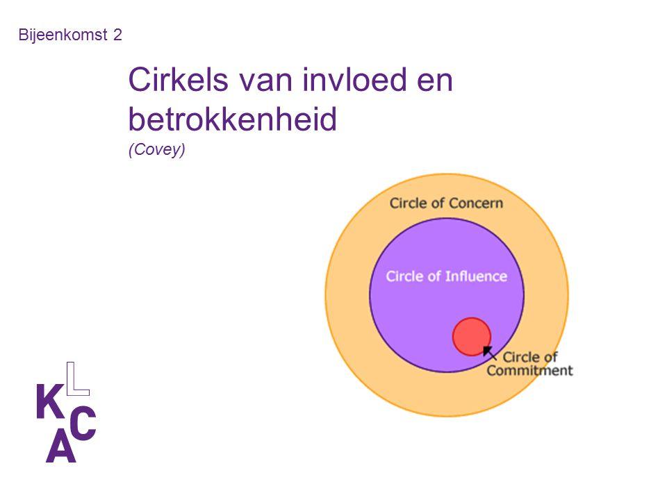 Cirkels van invloed en betrokkenheid (Covey) Bijeenkomst 2