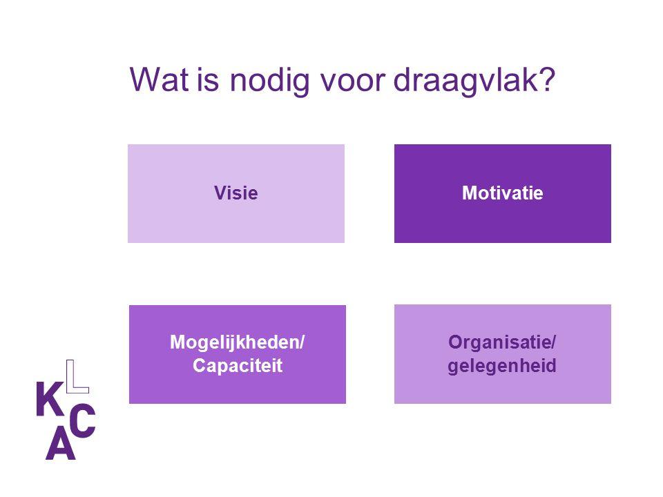 Wat is nodig voor draagvlak Organisatie/ gelegenheid Visie Mogelijkheden/ Capaciteit Motivatie