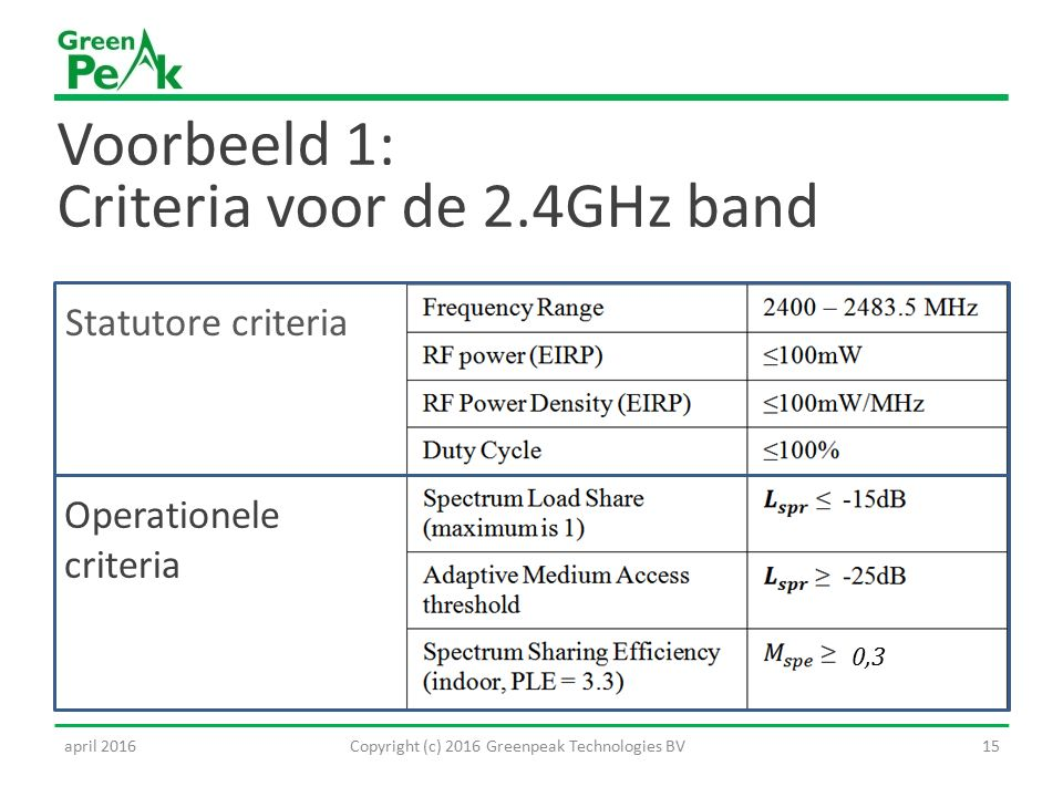 Voorbeeld 1: Criteria voor de 2.4GHz band Operationele criteria Statutore criteria 0,3 15Copyright (c) 2016 Greenpeak Technologies BVapril 2016