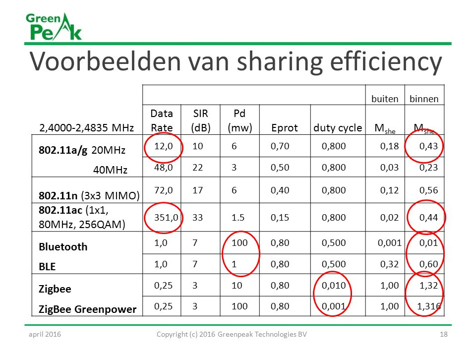 Voorbeelden van sharing efficiency buitenbinnen 2,4000-2,4835 MHz Data Rate SIR (dB) Pd (mw)Eprotduty cycleM she 802.11a/g 20MHz 12,01060,700,8000,180,43 40MHz 48,02230,500,8000,030,23 802.11n (3x3 MIMO) 72,01760,400,8000,120,56 802.11ac (1x1, 80MHz, 256QAM) 351,0331.50,150,8000,020,44 Bluetooth 1,071000,800,5000,0010,01 BLE 1,0710,800,5000,320,60 Zigbee 0,253100,800,0101,001,32 ZigBee Greenpower 0,2531000,800,0011,001,316 18Copyright (c) 2016 Greenpeak Technologies BVapril 2016