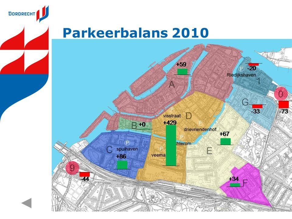 Parkeerbalans 2010