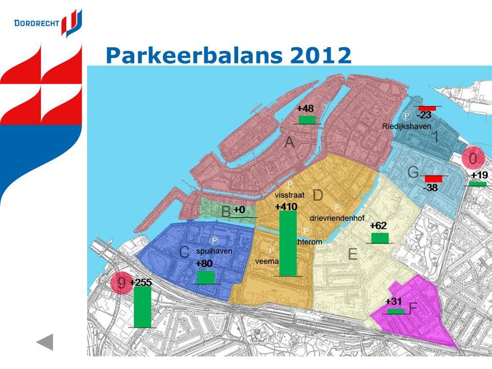 Parkeerbalans 2012