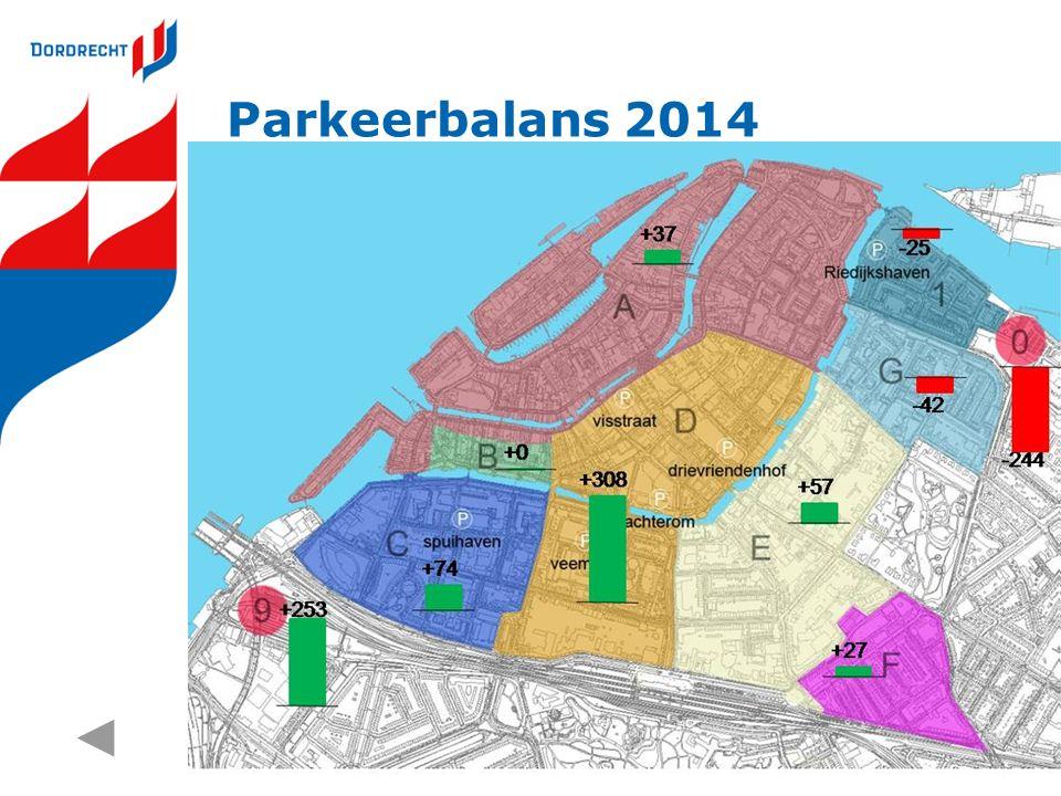 Parkeerbalans 2014