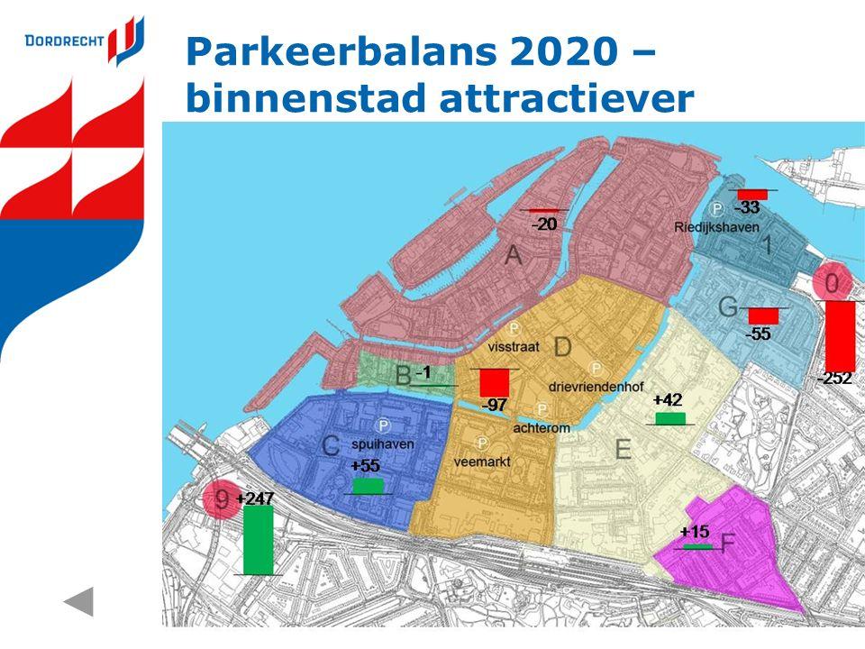 Parkeerbalans 2020 – binnenstad attractiever