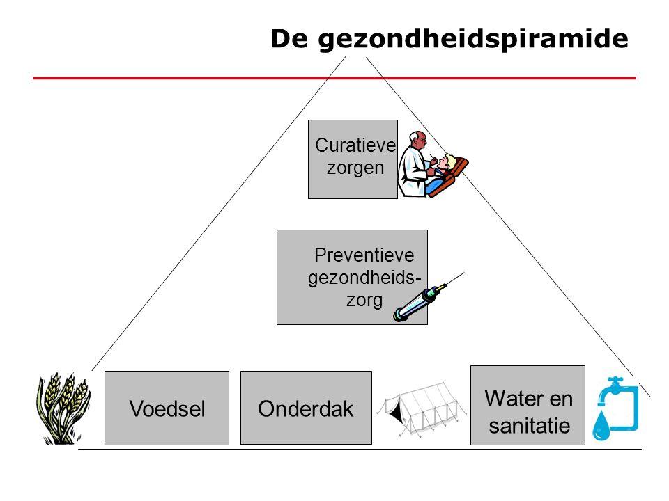 Voedsel Water en sanitatie Preventieve gezondheids- zorg Curatieve zorgen Onderdak De gezondheidspiramide