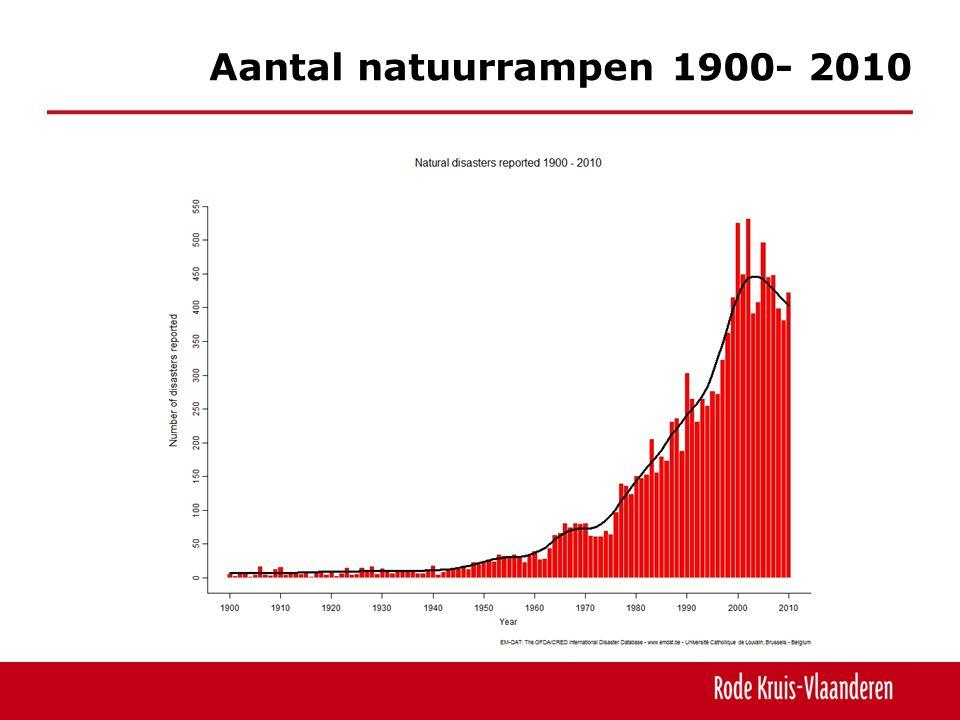 Aantal natuurrampen 1900- 2010