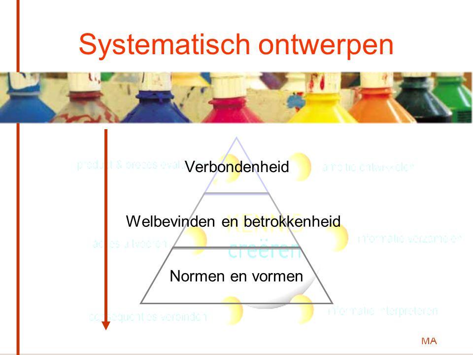 MA Systematisch ontwerpen Verbondenheid Welbevinden en betrokkenheid Normen en vormen