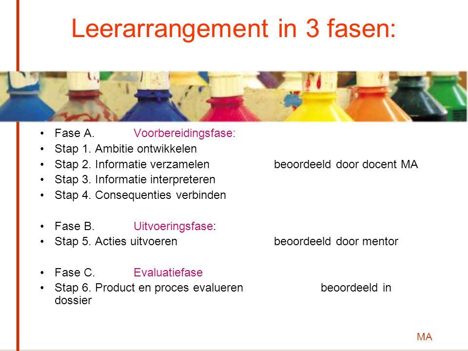 MA Leerarrangement in 3 fasen: Fase A. Voorbereidingsfase: Stap 1. Ambitie ontwikkelen Stap 2. Informatie verzamelen beoordeeld door docent MA Stap 3.