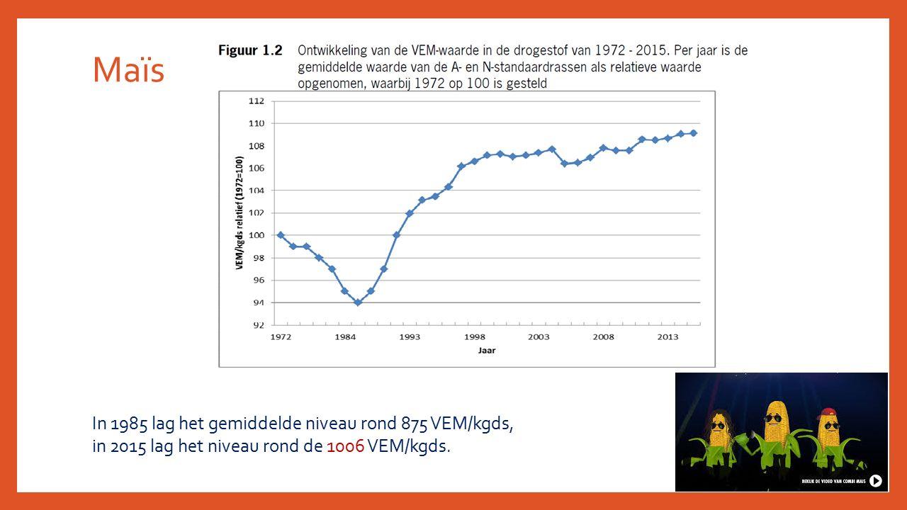 Maïs In 1985 lag het gemiddelde niveau rond 875 VEM/kgds, in 2015 lag het niveau rond de 1006 VEM/kgds.