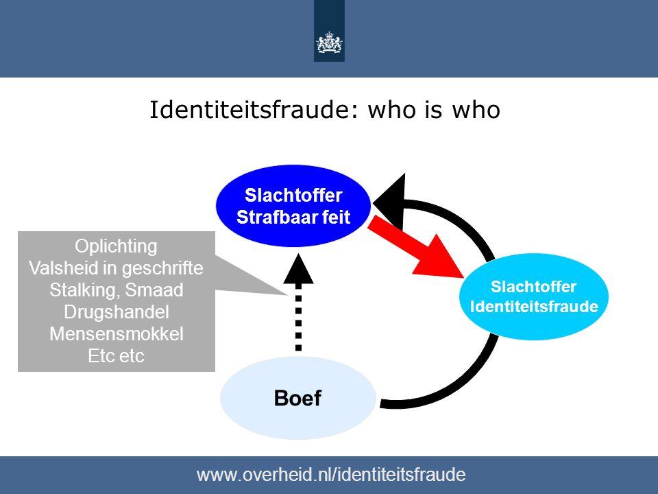 Identiteitsfraude: who is who www.overheid.nl/identiteitsfraude Slachtoffer Strafbaar feit Oplichting Valsheid in geschrifte Stalking, Smaad Drugshandel Mensensmokkel Etc etc Slachtoffer Identiteitsfraude Boef
