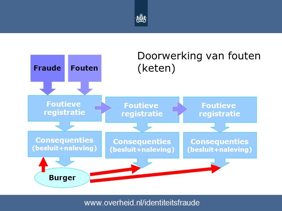 www.overheid.nl/identiteitsfraude FraudeFouten Burger Foutieve registratie Consequenties (besluit+naleving) Foutieve registratie Consequenties (besluit+naleving) Foutieve registratie Consequenties (besluit+naleving) Doorwerking van fouten (keten)