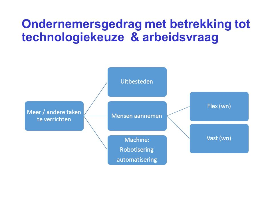 Ondernemersgedrag met betrekking tot technologiekeuze & arbeidsvraag Meer / andere taken te verrichten UitbestedenMensen aannemenVast (wn)Flex (wn) Machine: Robotisering automatisering
