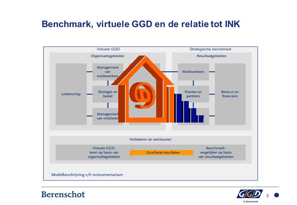 Benchmark, virtuele GGD en de relatie tot INK 5