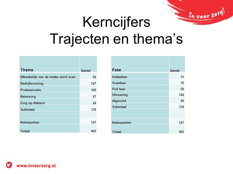 Kerncijfers Trajecten en thema's Thema Aantal Afhankelijk van de intake en/of scan62 Bedrijfsvoering127 Professionals100 Ketenzorg27 Zorg op Afstand22