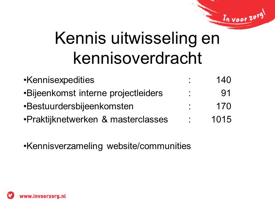 Kennis uitwisseling en kennisoverdracht Kennisexpedities: 140 Bijeenkomst interne projectleiders: 91 Bestuurdersbijeenkomsten:170 Praktijknetwerken &