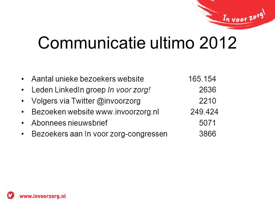 Communicatie ultimo 2012 Aantal unieke bezoekers website 165.154 Leden LinkedIn groep In voor zorg! 2636 Volgers via Twitter @invoorzorg 2210 Bezoeken