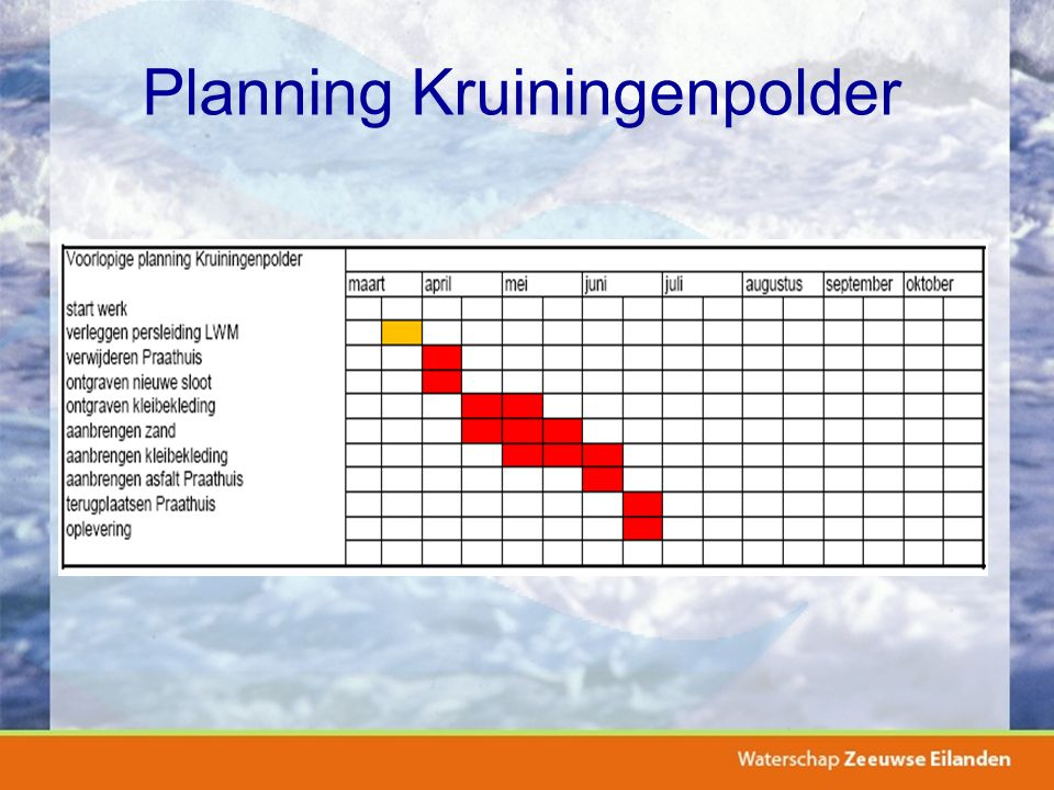 Planning Kruiningenpolder