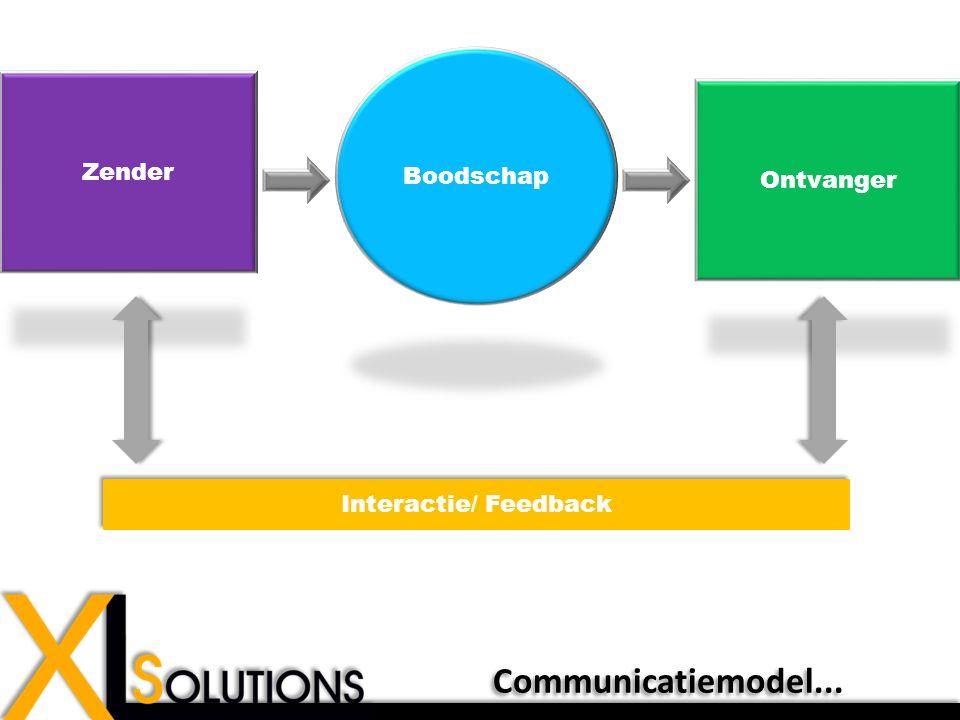 Zender Ontvanger Boodschap Interactie/ Feedback Communicatiemodel...