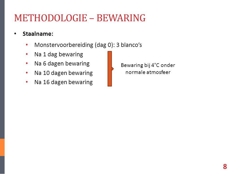 METHODOLOGIE – BEWARING Staalname: Monstervoorbereiding (dag 0): 3 blanco's Na 1 dag bewaring Na 6 dagen bewaring Na 10 dagen bewaring Na 16 dagen bewaring 8 Bewaring bij 4°C onder normale atmosfeer