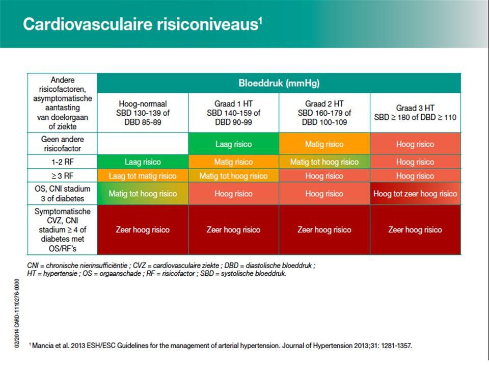 STREEFBLOEDDRUK  OFFICE BLOOD PRESSURE (OBP) Algemeen < 140/90 mmHg CKD +/- DM < 140/90 mmHg als ACR< 30 mg/g 30 mg/g 65 + 140 -150 mmHg SBP < 90 mmHg (< 85 mmHg bij DM) Op maat (NW, ionen, andere R/, comorbiditeiten)