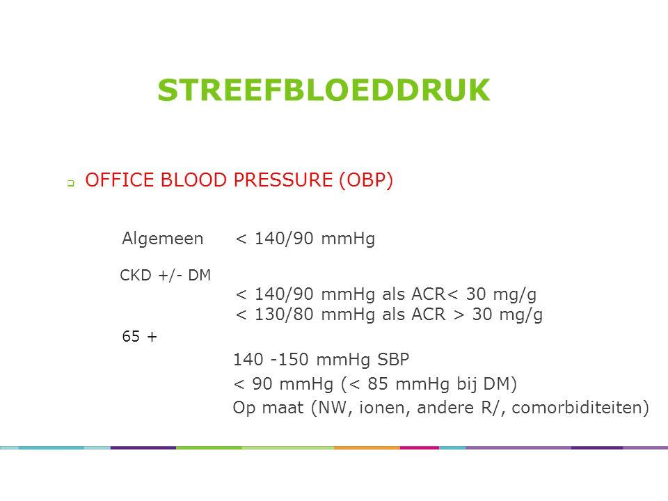 STREEFBLOEDDRUK  OFFICE BLOOD PRESSURE (OBP) Algemeen < 140/90 mmHg CKD +/- DM < 140/90 mmHg als ACR< 30 mg/g 30 mg/g 65 + 140 -150 mmHg SBP < 90 mmH