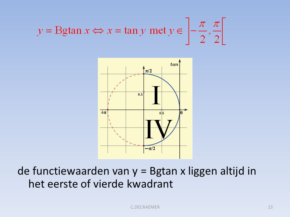 de functiewaarden van y = Bgtan x liggen altijd in het eerste of vierde kwadrant 23C.DECRAEMER